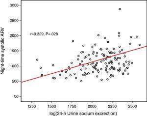 The correlation with nighttime systolic ARV and log(24-h urinary sodium).