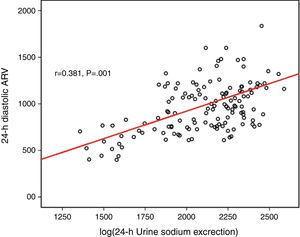 The correlation with 24-h diastolic ARV and log(24-h urinary sodium).