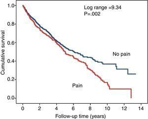 Survival curves (Kaplan–Meier) in patients who reported chronic musculoskeletal pain (red line, below) and patients with no pain (blue line, above).