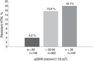 Prevalence of resistant HTN by estimated glomerular filtration rate (eGFR).