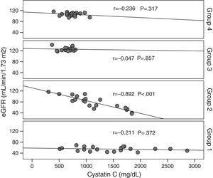 Correlation of serum cystatin C with eGFR in all four study groups.