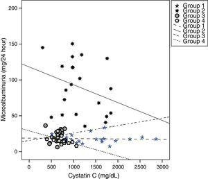 Correlation of serum cystatin C with microalbuminuria in all four study groups.