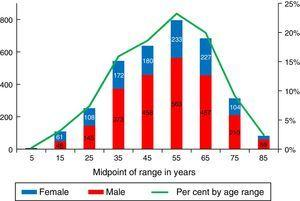 Per cent by age range and sex of 3429 patients on renal replacement therapy in El Salvador, 2014.