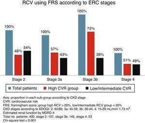 Cardiovascular risk calculated using the Framingham score according to CKD stage.