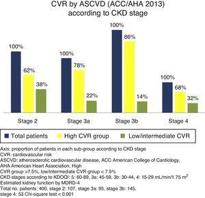 Cardiovascular risk calculated using ASCVD (AHA/ACC 2013) according to CKD stage.