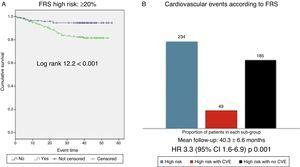 (A) Cardiovascular survival according to the Framingham score ≥20% vs. <20%. FRS: Framingham risk score. (B) Cardiovascular events observed in the high cardiovascular risk group (FRS ≥20%); all patients in the high cardiovascular risk group according to the Framingham score (blue bar, n=234), patients within this group who experienced a cardiovascular event (red bar, n=49), patients within this group who did not experience cardiovascular events (n=185).