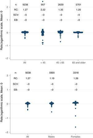 Variation statistics of standardised incidence rates of renal replacement therapy with haemodialysis by sex (top) and age groups (bottom). SCV: systematic component of variation; EB: empirical Bayes; RC: rate of change.