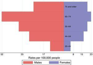 Crude cumulative incidence rates of renal replacement therapy with peritoneal dialysis by age group and gender (2002–2012).
