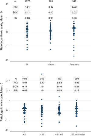 Variation statistics of standardised incidence rates of renal replacement therapy with peritoneal dialysis by sex (top) and age groups (bottom). SCV: systematic component of variation; EB: empirical Bayes; RC: rate of change.