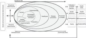 Model of the health literacy concept proposed by HLS-EU (2012).5