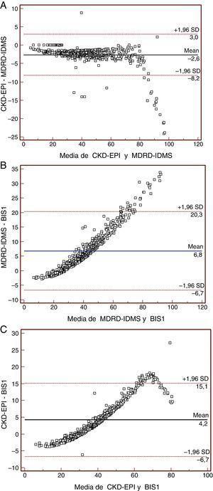 Diagramas de Bland-Altman BIS1-MDRD4-IDMS. Gráficos Bland-Altman en los que se muestra las diferencias en FGe mediante las fórmulas (A) MDRD4-IDMS y CKDEPI; (B) MDRD4-IDMS y BIS1 y (C) CKDEPI y BIS1. Todos los datos se expresan en mL/min/1,73m2.