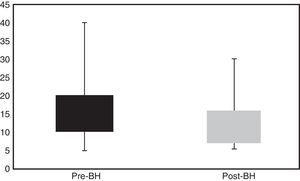 Haemostasis times prior to and following the buttonhole technique. The median time (interquartile range) until onset of haemostasis using the technique prior to BH (pre-BH) was 15 (15–20) min, and after a month of the BH technique (post-BH) the median was 10 (10–15) min (p<0.005).