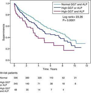 Kaplan–Meier survival curves in study patients according to normal GGT and ALP levels, abnormally high GGT or ALP (one or other), and simultaneously high GGT and ALP.