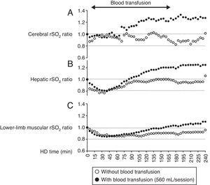 Changes in regional oxygen saturation (rSO2) of the forehead (A), liver (B), and lower leg (C) as per the oxygenation values of cerebral, hepatic, and muscle tissue, respectively, under hemodialysis (HD) with or without blood transfusion. rSO2 ratio is defined as the ratio of rSO2 value at t (min) during HD and the initial rSO2 value before HD (rSO2 at t (min) during HD/initial rSO2 before HD).