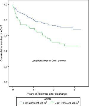Kaplan–Meier survival curves. Patients with CKD have a higher likelihood of ACVE at follow-up. ACVE: adverse cardiovascular events.