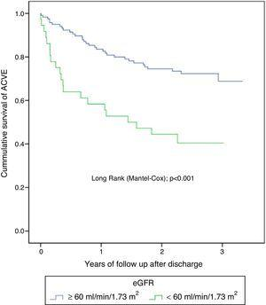 Kaplan–Meier survival curves in the subgroup of patients treated with PCI. Patients with CKD maintain a higher likelihood of ACVE at follow-up. ACVE: adverse cardiovascular events.
