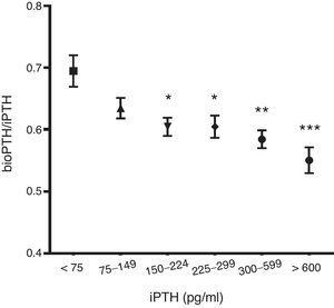 Changes in PTHbio/PTHi, in relation to the iPTH values (2.ª generation) (pg/ml). (*): p<0.05; (**): p<0.01; (***): p<0.001. Y axis bioPTH/iPTH. X axis iPTH (pg/ml).
