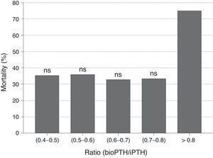 Mortality in relation to the bioPTH/iPTH ratio. Y axis: mortality (%); X axis (0.4–0.5)(0.5–0.6)(0.6–0.7)(0.7–0.8)(0.8–0.9); ratio(bioPTH/iPTH).