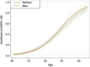 Estimation, based on the logistic regression model, of the probability of subjects included in the sample of hypertensive individuals aged ≥60 years, taken from the SIDIAP plus database as of 1st January 2011, being in the glomerular filtration rate <60 group, according to age and gender (n=73,730). Estimates for non-smokers with albumin/creatinine ratio <30mg/dL, without dyslipidaemia, obesity, atrial fibrillation, heart failure or diabetes, living in an urban environment and in the central quintile of the MEDEA socioeconomic level. For any other individual profile, the expected probabilities according to the logistic regression model differ from those shown. However, the effect of the age-gender correlation shown is maintained.