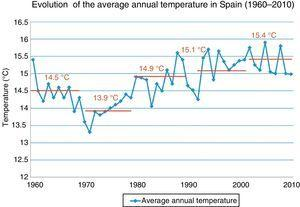 Course of the average annual temperature in Spain. The average annual temperature in Spain is increasing progressively: the average for the period 2001–2010 (15.4°C) is the highest of the past 50 years. Source: Spanish National Weather Service and National Institute of Statistics.
