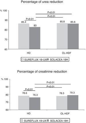 Variations in percentage of urea and creatinine reduction by dialyser, n=16, ANOVA for repeated data.