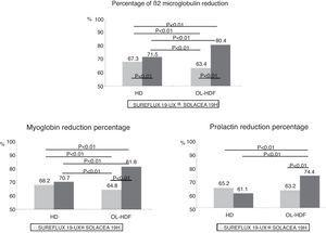 Variations in the percentage of β2-microglobulin, myoglobin and prolactin reduction by dialyser, n=16, ANOVA for repeated data.