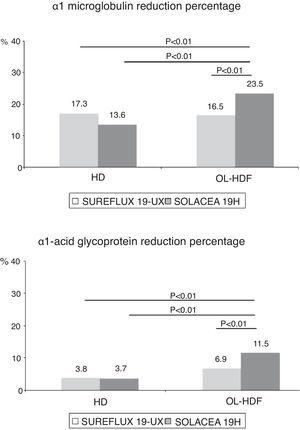 Variations in the percentage of α1-microglobulin and α1-acid glycoprotein reduction by dialyser, n=16, ANOVA for repeated data.