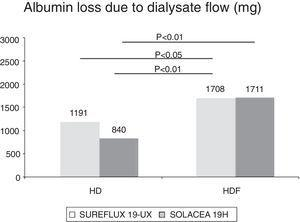 Albumin loss in dialysis fluid by dialyser and treatment modality studied.
