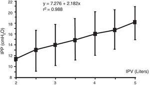 Relationship between intraperitoneal pressure (IPP) and intraperitoneal volume (IPV). Note that different patients achieve the same IPP with highly variable intraperitoneal volumes, 2–5L. Source: Durand et al.,12 with permission.