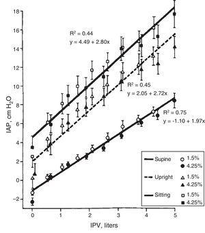 Correlationship between intraperitoneal pressure (IPP) and intraperitoneal volume (IPV) in different body positions, with glucose solutions 1.5 and 4.25% (mean±SEM). Source: Twardowski et al.,8 with permission.
