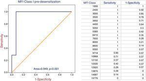 ROC curves: MFI class I.