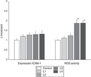 ICAM-1 expression and ROS activity in immunocompetent peripheral blood cells from hemodialysis patients. Incubation in the different dialysis fluids did not produce significant differences in the expression of ICAM-1. However ROS activity was increased in cells cultured with acetate containing dialysis fluids as compared with control and citrate fluids. (* p<0.05).