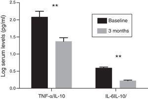 Evolution of the serum concentration ratios of pro-inflammatory cytokines (TNF-α and IL-6) and anti-inflammatory cytokines (IL-10) in the patient group treated with paricalcitol compared to the baseline levels (**p<0.01).