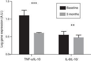 Evolution of the gene expression level ratios of pro-inflammatory cytokines (TNF-α and IL-6) and anti-inflammatory cytokines (IL-10) in the patient group treated with paricalcitol compared to the baseline levels. A.U.: arbitrary units. **p<0.01. ***p<0.001.