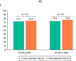 Variations in the dose of dialysis, measured by ionic dialysance, expressed as liters of Kt in the different study situations (n=16) ANOVA for repeated measurements.