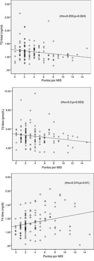 Correlations of MIS with total T3, free T3 and free T4. The data shows the correlation coefficients (rho) and the p values.