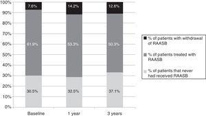 Evolution of the RAASB prescription. Patients who never received treatment with RAASB during the follow-up period and those who received are represented as a percentage (%). Among the patient prescribed, the % of patients in which it was withdrawn is indicated. RAASB: renin angiotensin aldosterone system blockade.