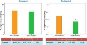 Average drug (paricalcitol and cinacalcet) doses taken to control secondary hyperparathyroidism, before and after treatment.