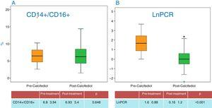 Determination of microinflammation in patients, before and after treatment, given as the percentage of activated monocytes (CD14+/CD16+) before and after treatment (A) and as the levels of C-reactive protein (CRP) (B).