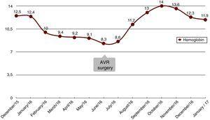 Changes in haemoglobin. AVR: aortic valve replacement.