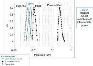 Size and distribution of membrane pores. HCO: high cut-off membranes; HF: high-flux plasma filters and dialysers; MCO: medium cut-off membranes/intermediate pores; s/n: standardised number of pores per each size, out of one.