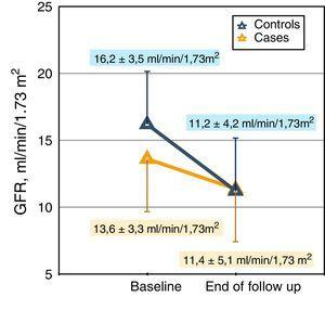 Representation of the reduction (slope) of glomerular filtration (MDRD) in cases and controls. The mean values of the glomerular filtration rate at baseline and at the end of follow up are shown. The median follow-up in the case group was 318 days and in the control group, 331 days.