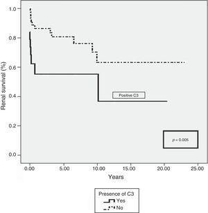 Renal survival of patients with extracapillary glomerulonephritis type III in relation to the presence of C3 deposits.