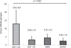 Quantification of urinary TWEAK levels according to the study groups. The expression levels were as follows: SLE+LN (bar with diagonal lines) 12.88±8.33, SLE-LN (black dots) 3.12±2.31, GMN (gray bar) 4.36±2.31 and controls (fine dots) 2.41±1.94pg/mgCr (p=0.007).