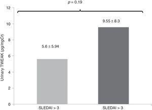 Comparison of the levels of uTWEAK in patients with active SLE (SLEDAI score above 3). The levels of uTWEAK were higher in patients with active lupus compared with patients with SLE without activity; active SLE (gray bar 9.55±8.3 (14 patients) vs. inactive LES (black bar): 5.6±5.94pg/mgCr (8 patients) (p=0.19).