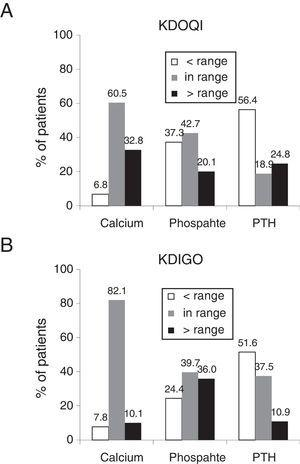 Percentage of patients in the ranges recommended by the KDOQI (A) and KDIGO (B) guidelines. The ranges recommended by the KDOQI guidelines are calcium corrected for albumin: 8.4–9.5mg/dl, serum phosphate: 3.5–5.5mg/dl and PTH: 150–300pg/ml13 and by the KDIGO guidelines, normal values of serum calcium: 8.5–10.2mg/dl, serum phosphate: normal values 3.0–4.5mg/dl and PTH: 2–9 times the maximum value of normality 130–585pg/ml.14