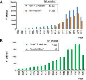 Evolution of the number of papers published annually indexed in the WOS (ISI) during the XXI century on nanomedicine (A) and nanonephrology (B) using two different search terms in each case. Observe the different scales of the number of articles. For more details, see text.
