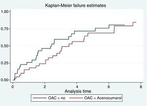 Survival curves of hemodialysis patients with atrial fibrillation according to anticoagulant treatment. OAC: oral anticoagulation. (cambiar en la figura ACO por OAC).