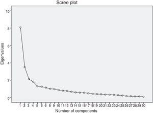 Scree plot of the main components of the Overload Questionnaire for Carers of Patients on Peritoneal Dialysis.