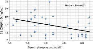 Pearson correlation between serum phosphorus and serum 25 hydroxy vitamin D.
